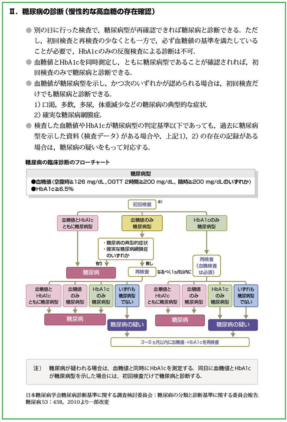 糖尿病治療ガイド2014-2015(抜粋)[2]