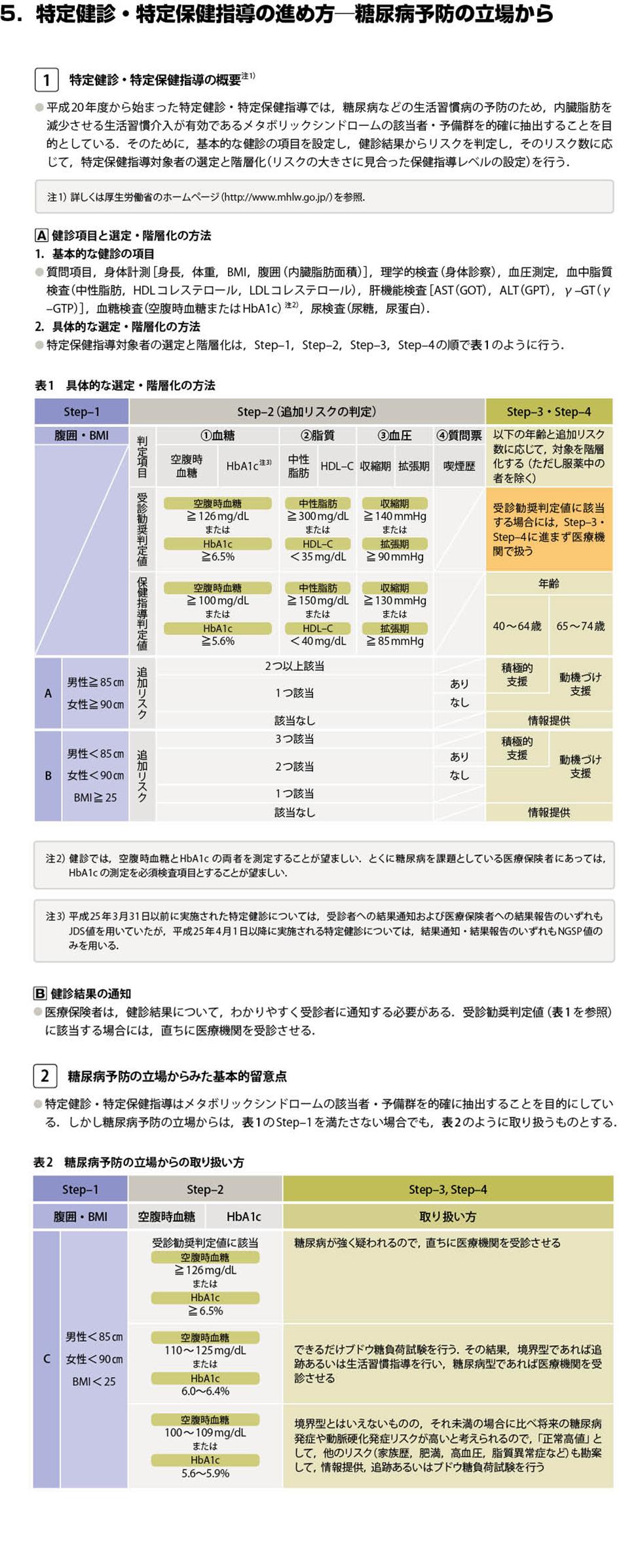 糖尿病治療ガイド2014-2015(抜粋)[6]